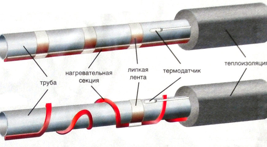 Постоянное поддержание температуры горячего водоснабжения