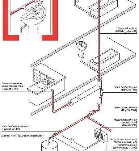Установка греющего кабеля на трубу